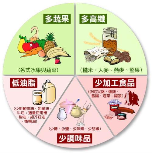 哪些食物容易引起高血压?