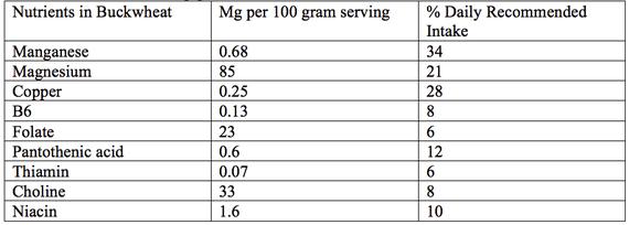 苦荞麦的营养元素表