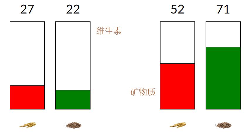 大麦和荞麦的维生素和矿物质含量综合得分