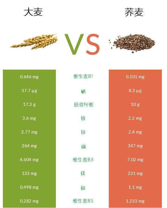 大麦和荞麦的营养元素含量对比图